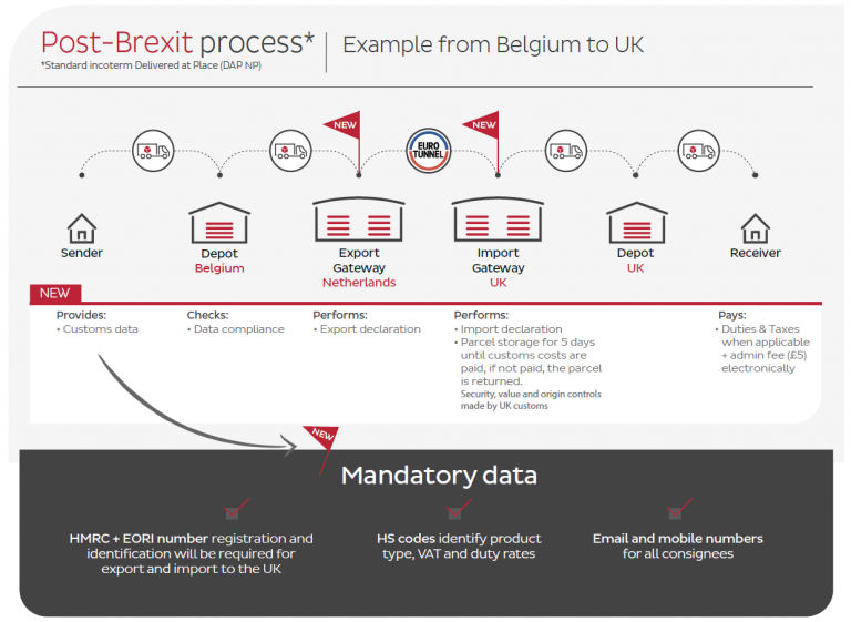 post brexit process
