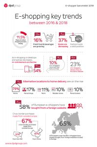 e-shopping key trends