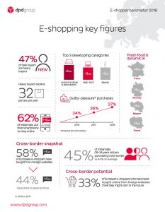 e-shopping key figures
