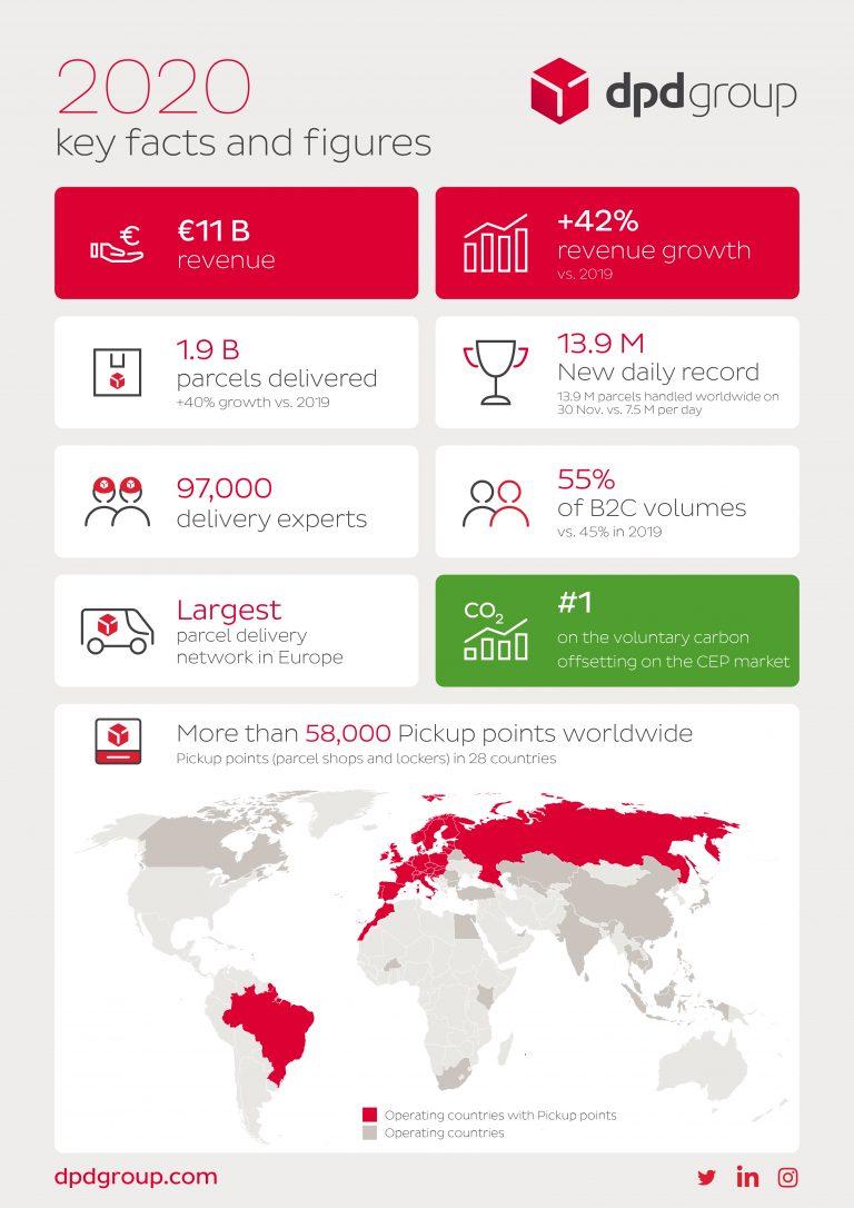 DPDgroup_Results_Infographic_2020_EN