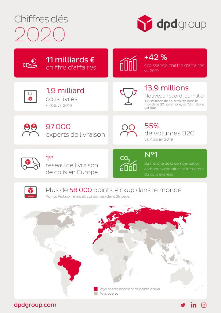 DPDgroup_Results_Infographic_2020_FR